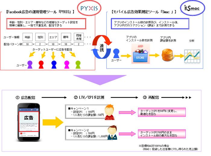 【図2_MSゴシック】PYXIS×Smac.jpg