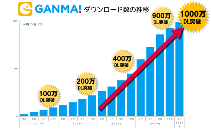 20180426_GANMA!_10million_pic2.png