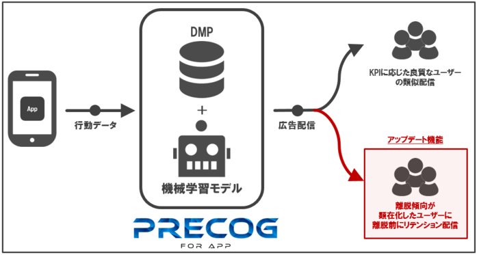 20181129_Precog for APP retention.pngのサムネイル画像